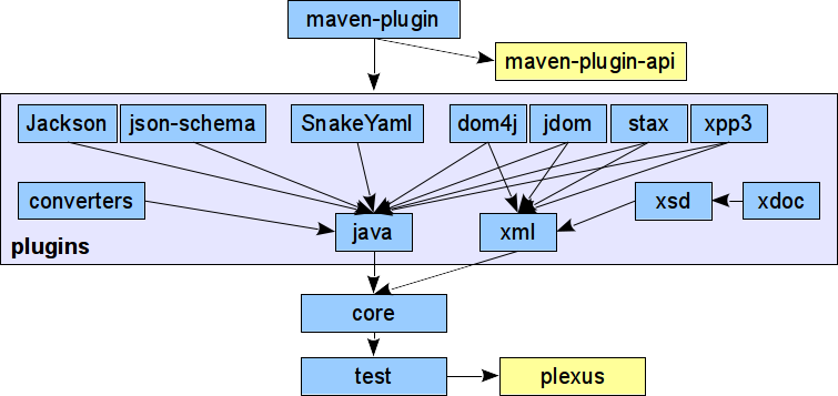 Modello modello model format based on a plugin architecture various types of code and descriptors can be generated from the single model including java pojos ccuart Image collections